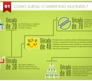 Marketing de Rede / Marketing Multinível