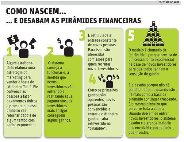 http://blog.andersonferro.com.br/wp-content/uploads/2012/06/Como-Nascem-e-Desabam-as-Pir%C3%A2mides-Financeiras.jpg
