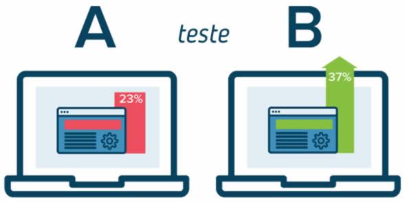O que é Teste A/B